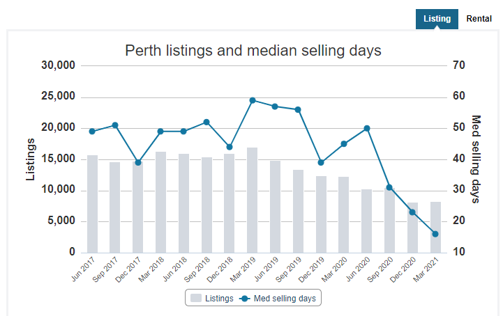 perth listing and average selling days