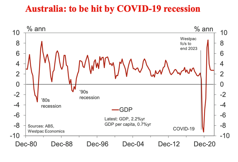 Recession projections in Australian property